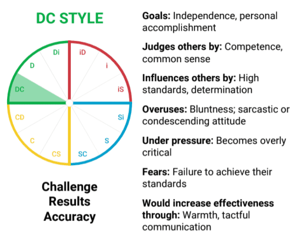 Example of a DC personality style trait