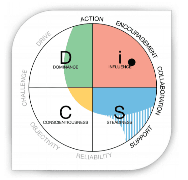 Everything Disc personality radar with quadrants Dominance, Influence, Conscientiousness and Steadiness
