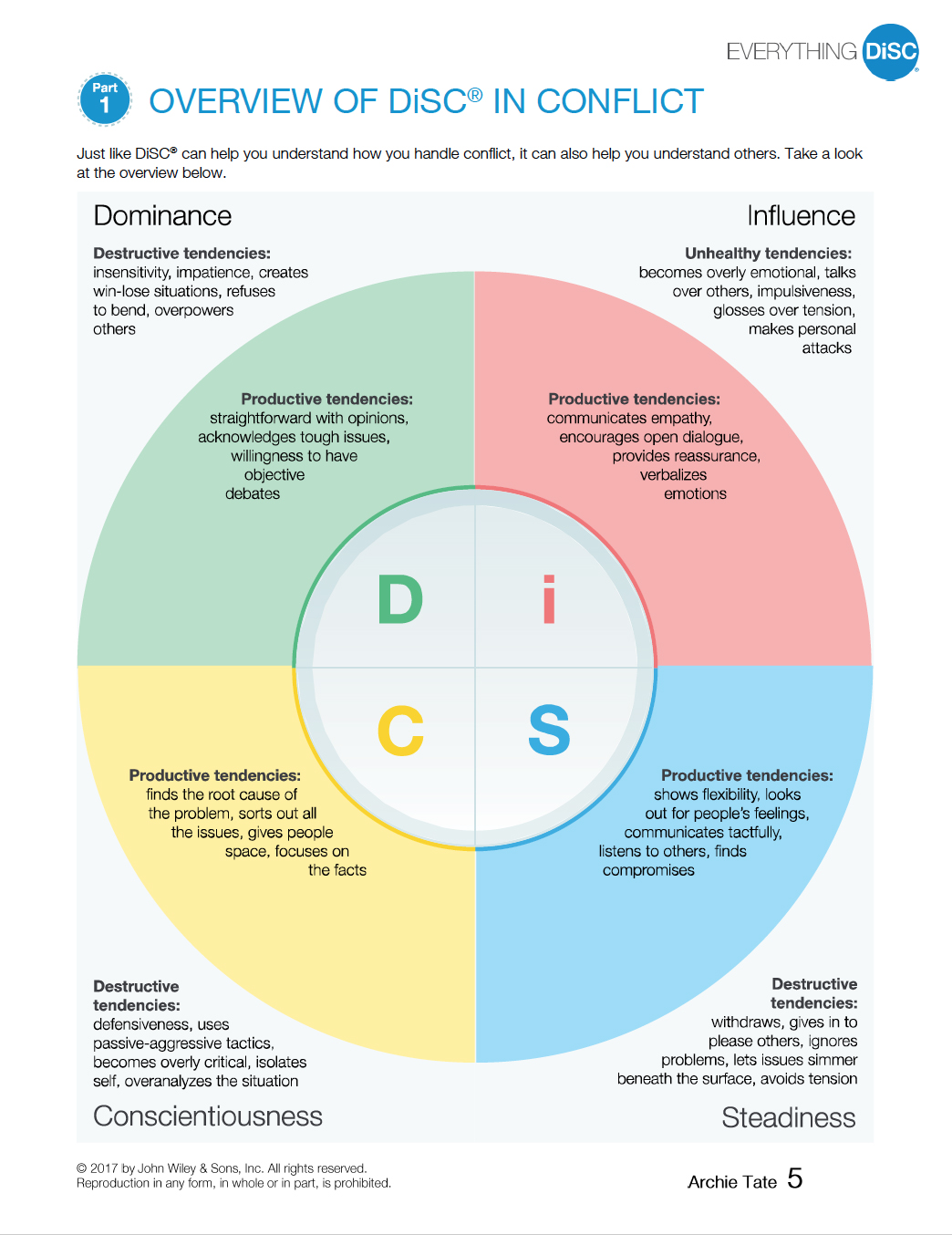 Infograph of Overview of DiSC in Conflict