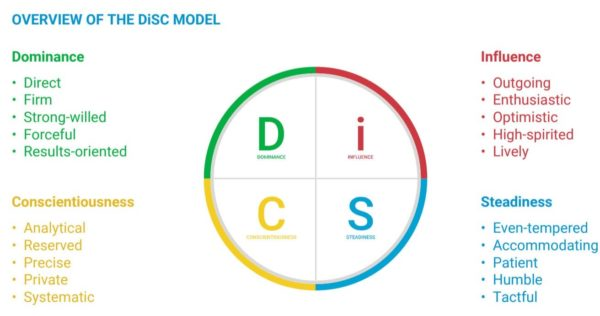 workplace conflict disc model overview chart