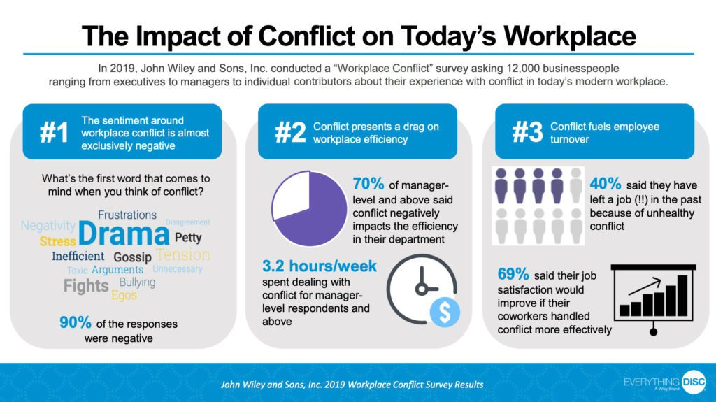 The Impact of Conflict On Today's Workplace infographic