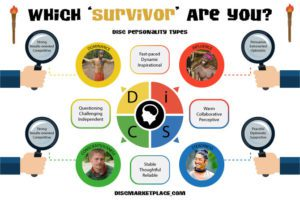Disc-Personality-Types-As-Represented-On The Show Survivor